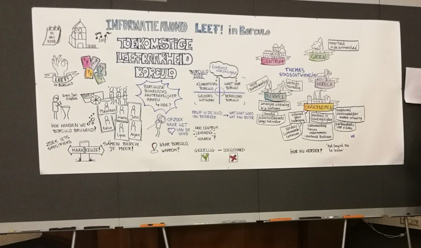 Presentatie uitgewerkte inbreng Leef! in Borculo