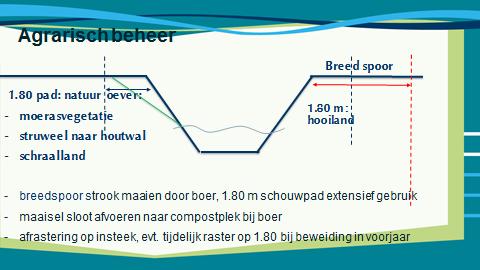 Project zijwatergangen Berkeldal tussen Borculo en Lochem, goed op dreef